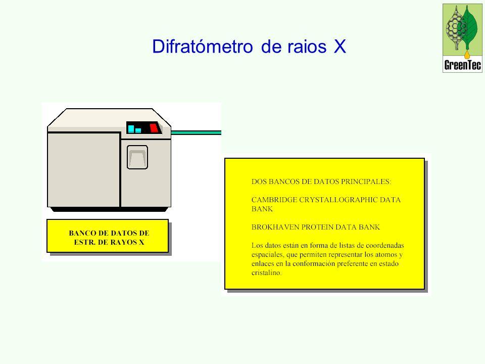 Difratómetro de raios X