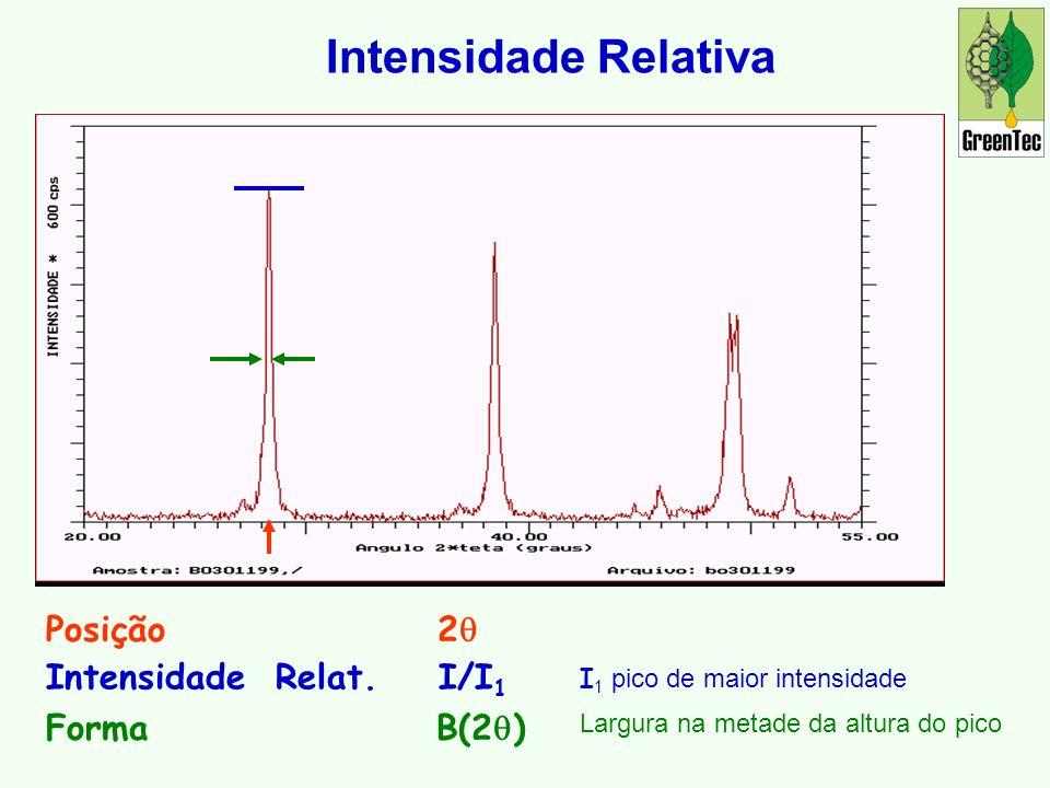 Intensidade Relativa Posição 2q Intensidade Relat. I/I1 Forma B(2q)
