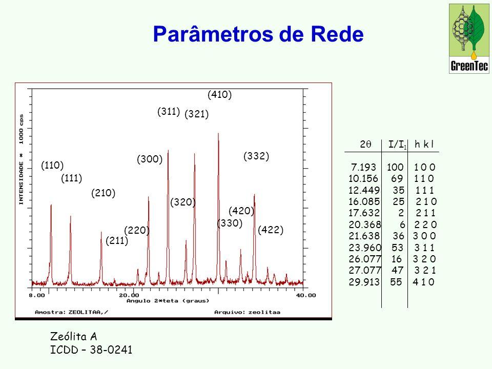 Parâmetros de Rede Zeólita A ICDD – 38-0241 (410) (311) (321)