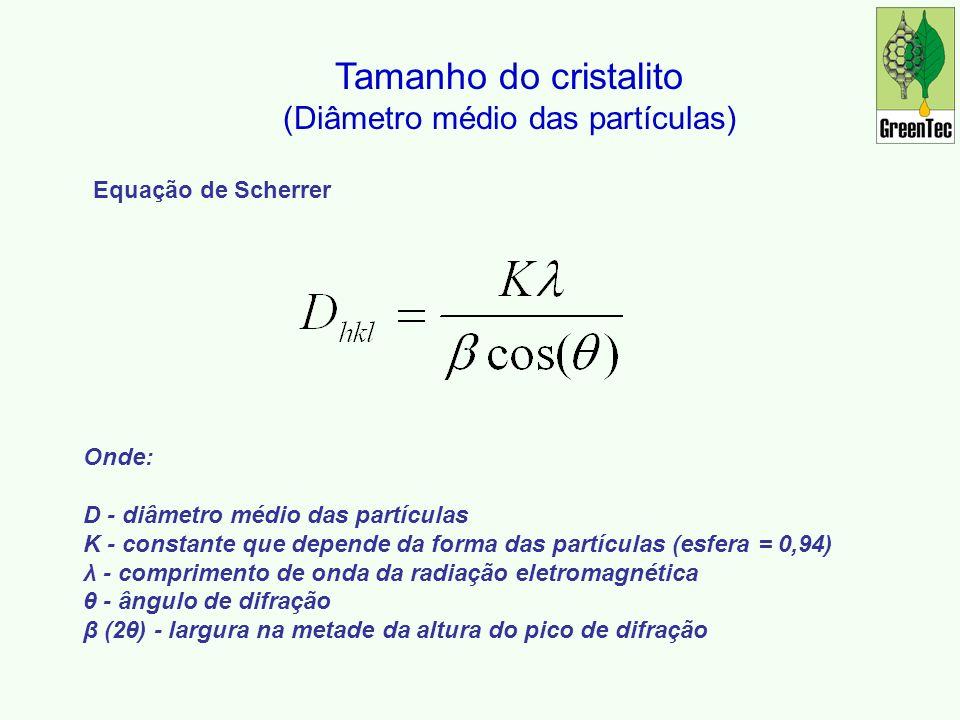(Diâmetro médio das partículas)