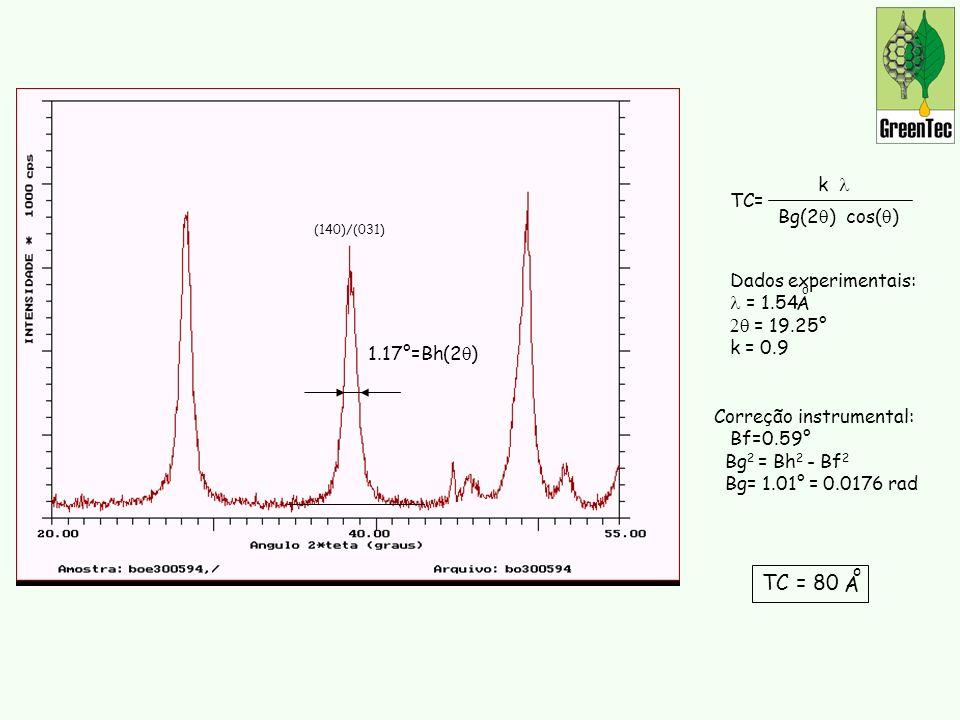 TC = 80 A k l TC= Bg(2q) cos(q) Dados experimentais: l = 1.54