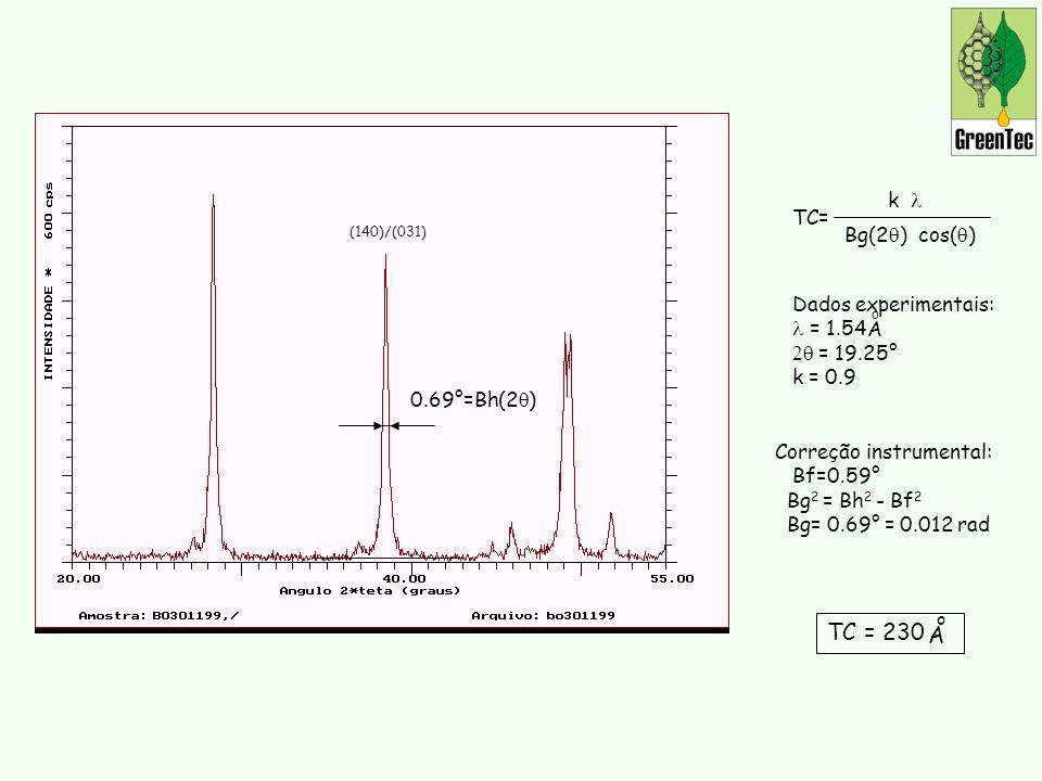 TC = 230 A k l TC= Bg(2q) cos(q) Dados experimentais: l = 1.54