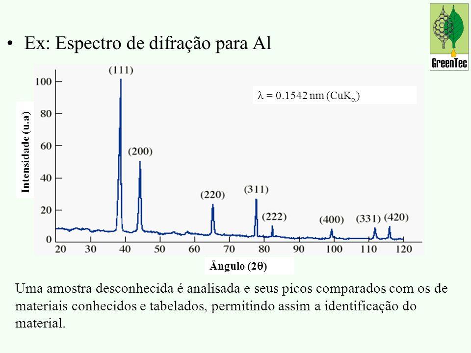 Ex: Espectro de difração para Al