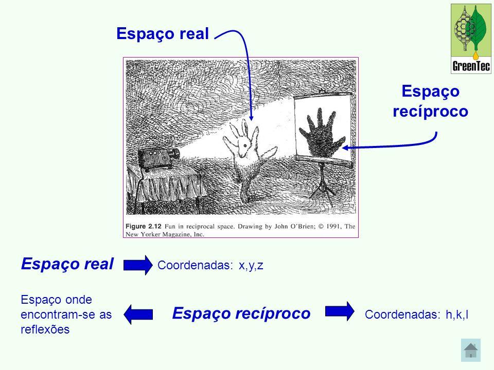 Espaço real Coordenadas: x,y,z Espaço recíproco