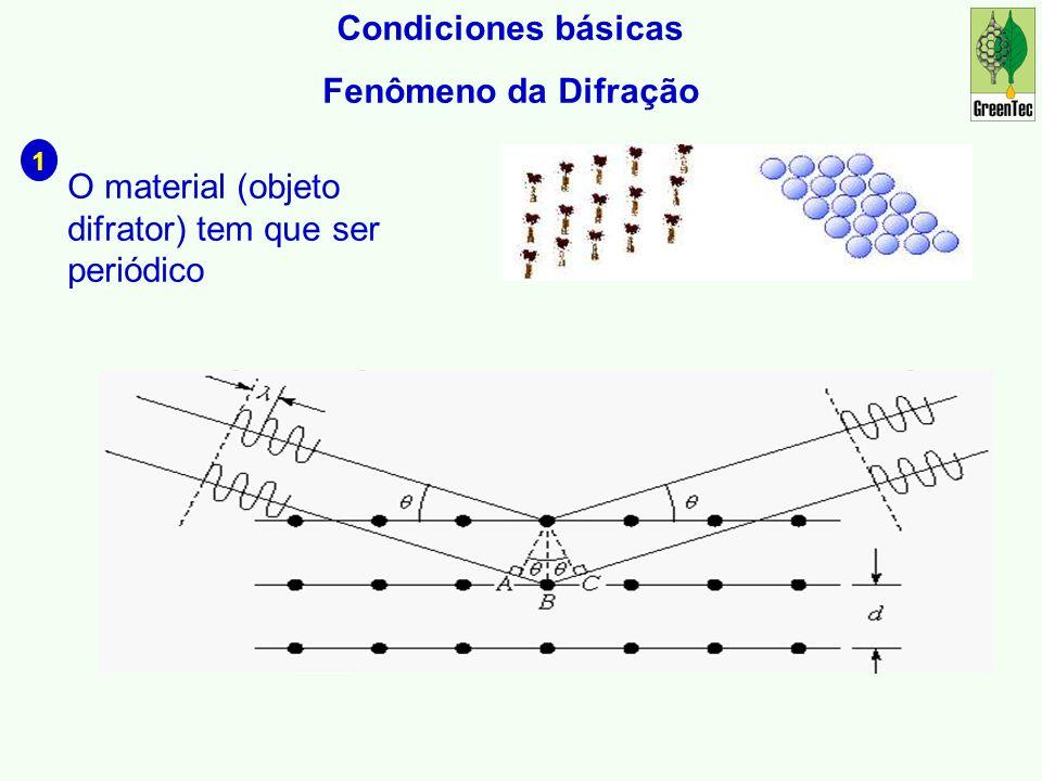 Condiciones básicas Fenômeno da Difração