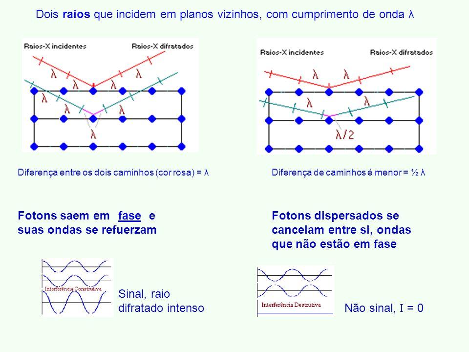 Dois raios que incidem em planos vizinhos, com cumprimento de onda λ