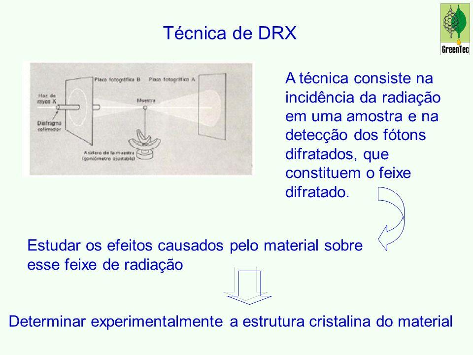 Técnica de DRX A técnica consiste na incidência da radiação em uma amostra e na detecção dos fótons difratados, que constituem o feixe difratado.