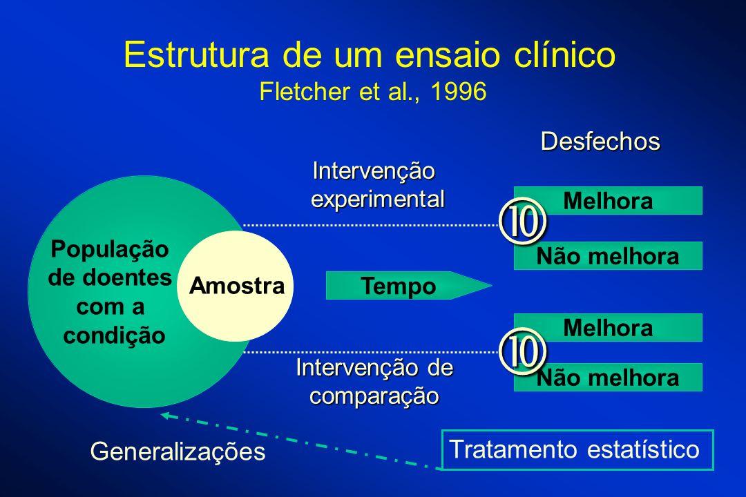   Estrutura de um ensaio clínico Fletcher et al., 1996 Desfechos