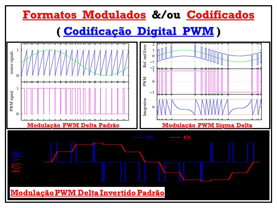 Formatos Modulados &/ou Codificados