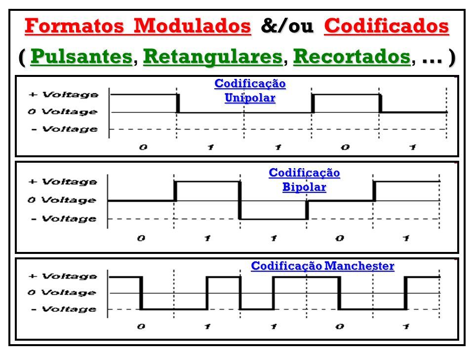Formatos Modulados &/ou Codificados Codificação Manchester
