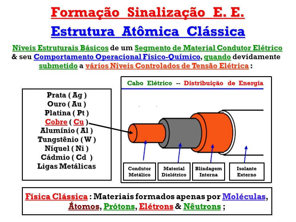 Formação Sinalização E. E. Estrutura Atômica Clássica