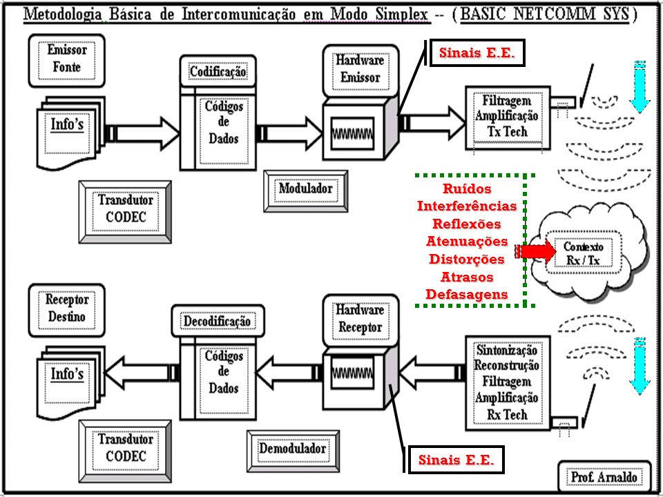 Sinais E.E. Ruídos Interferências Reflexões Atenuações Distorções