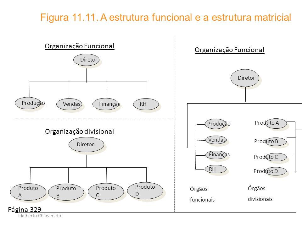 Figura 11.11. A estrutura funcional e a estrutura matricial