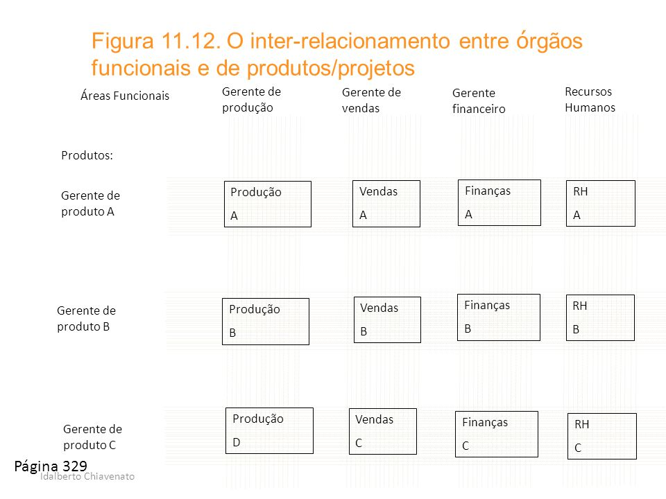 Figura 11.12. O inter-relacionamento entre órgãos