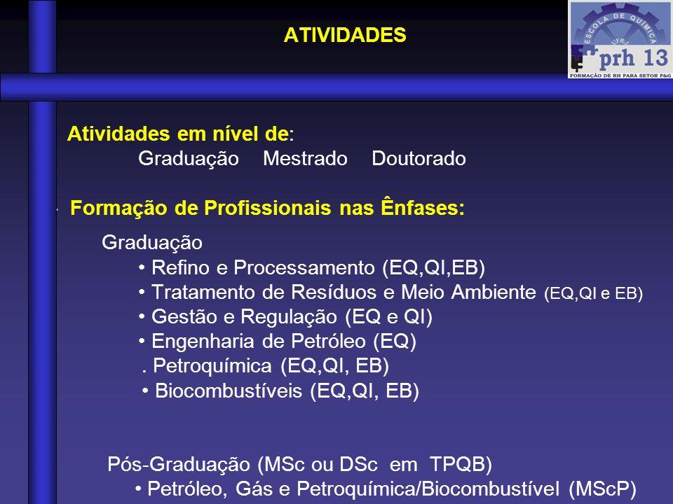 ATIVIDADES Atividades em nível de: Graduação Mestrado Doutorado.  Formação de Profissionais nas Ênfases: