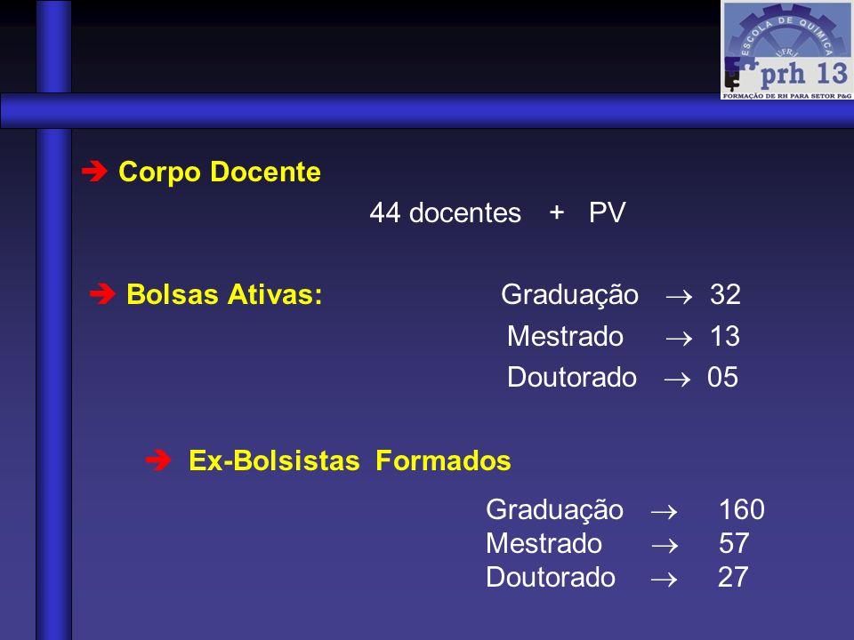  Bolsas Ativas: Graduação  32 Mestrado  13 Doutorado  05