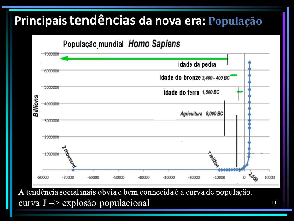 Principais tendências da nova era: População
