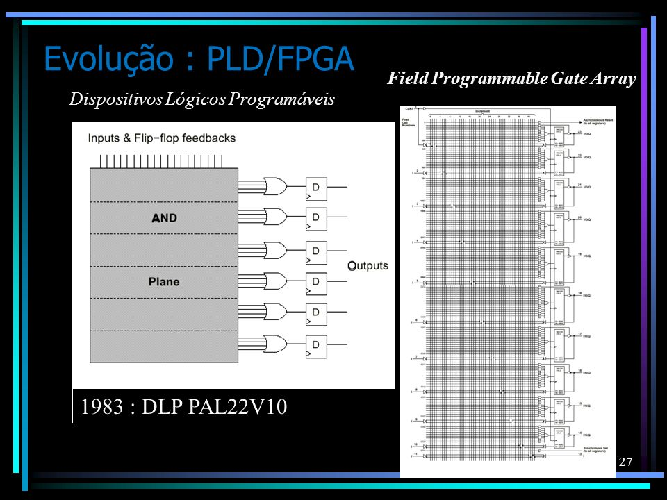 Evolução : PLD/FPGA 1983 : DLP PAL22V10 Field Programmable Gate Array