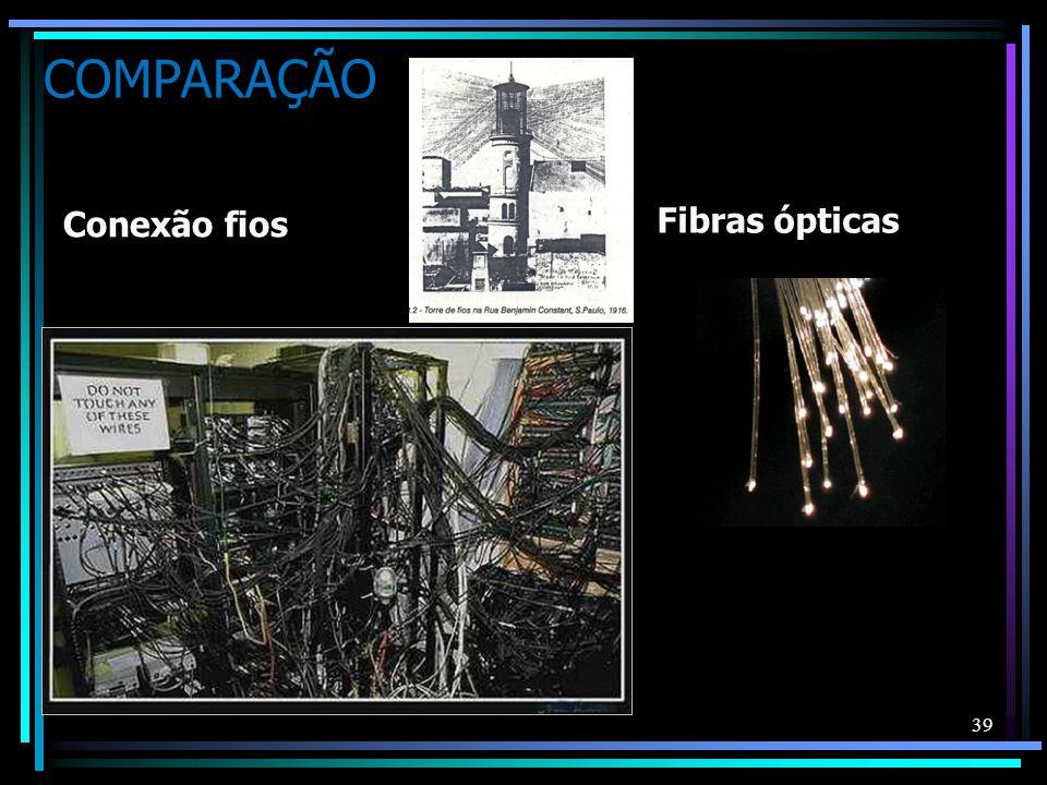 COMPARAÇÃO Conexão fios Fibras ópticas