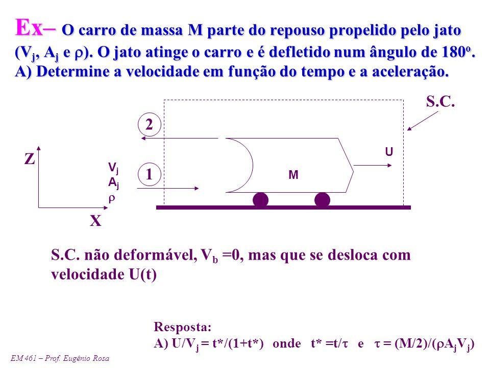 Ex– O carro de massa M parte do repouso propelido pelo jato (Vj, Aj e r). O jato atinge o carro e é defletido num ângulo de 180o. A) Determine a velocidade em função do tempo e a aceleração.
