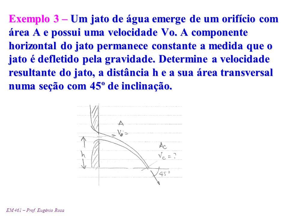 Exemplo 3 – Um jato de água emerge de um orifício com área A e possui uma velocidade Vo.