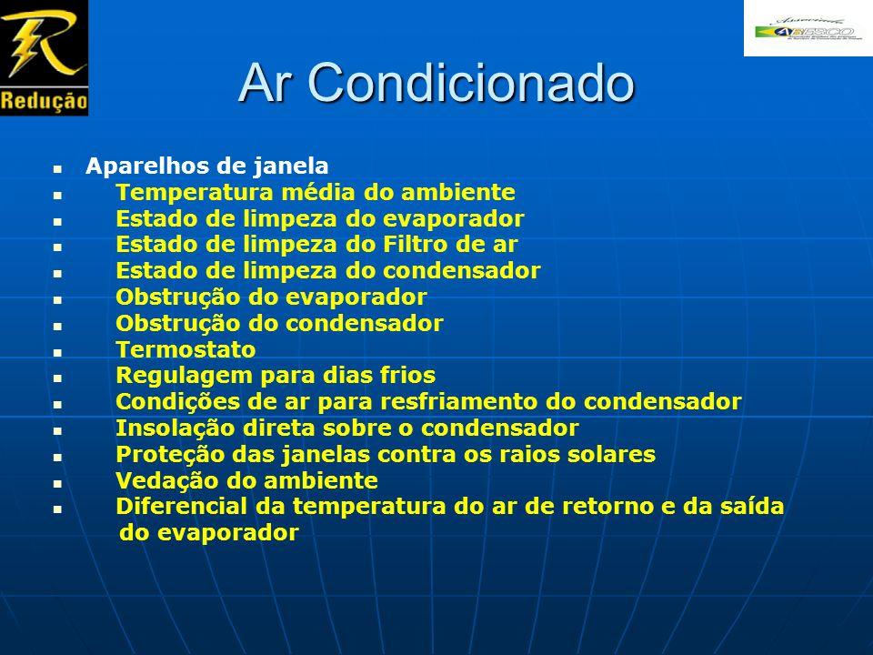 Ar Condicionado Aparelhos de janela Temperatura média do ambiente