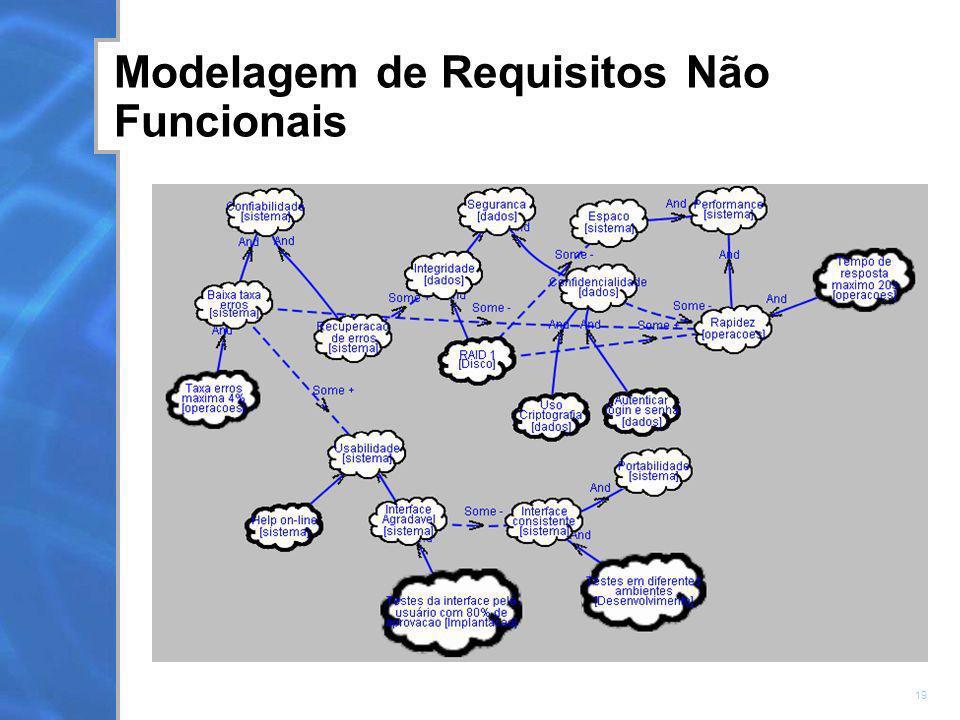 Modelagem de Requisitos Não Funcionais