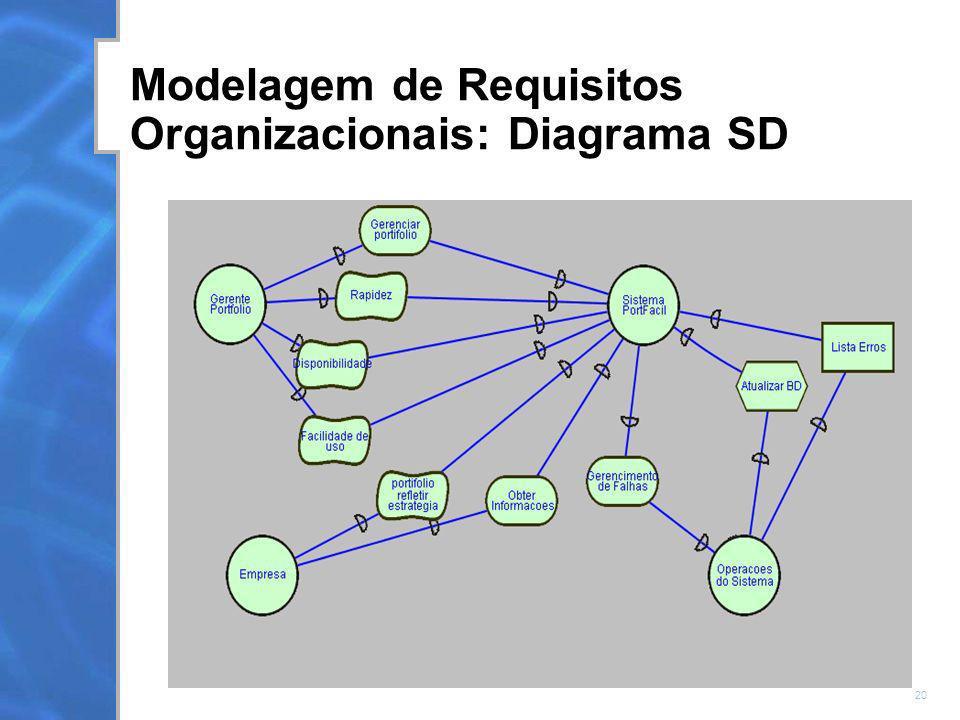 Modelagem de Requisitos Organizacionais: Diagrama SD