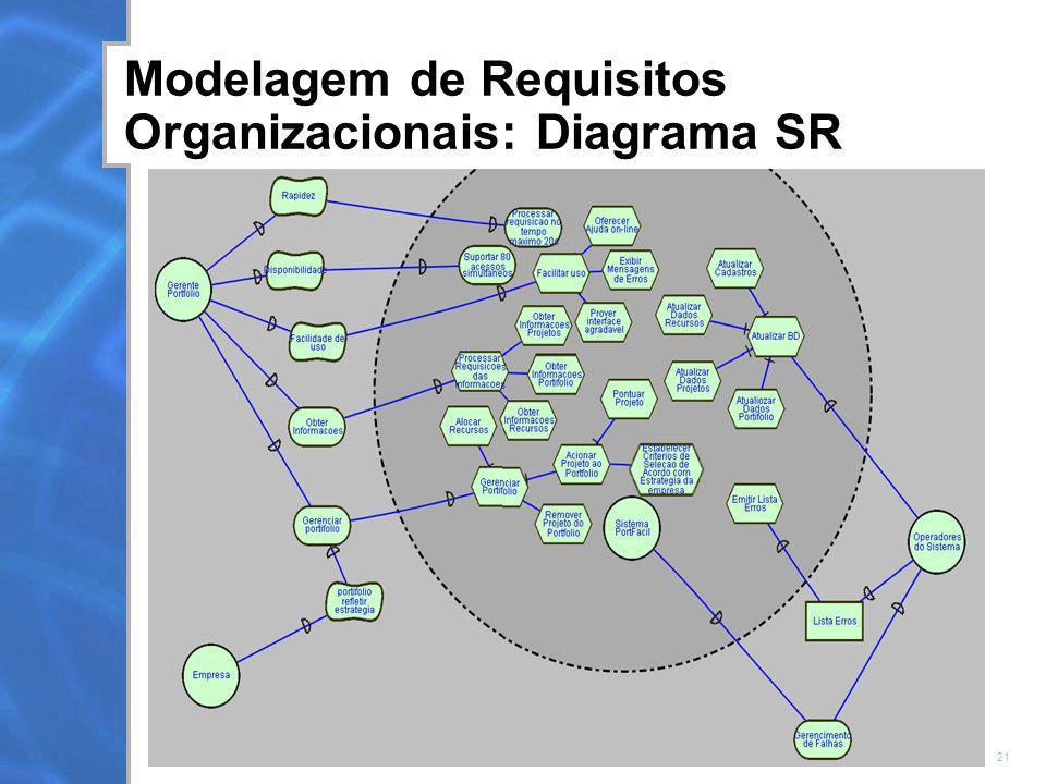 Modelagem de Requisitos Organizacionais: Diagrama SR