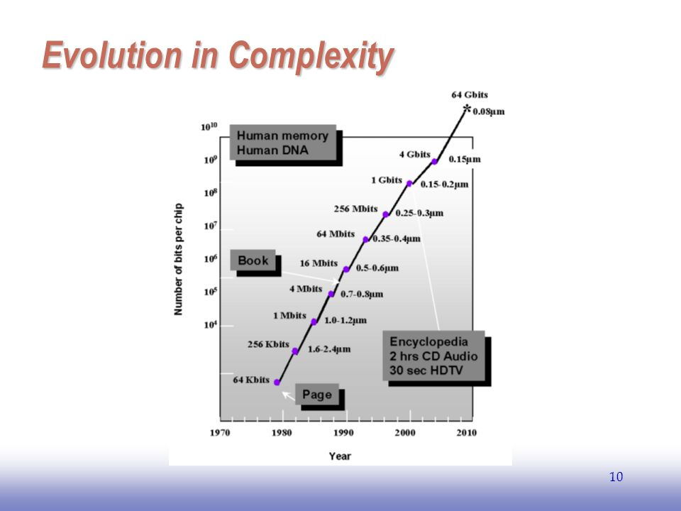 Evolution in Complexity