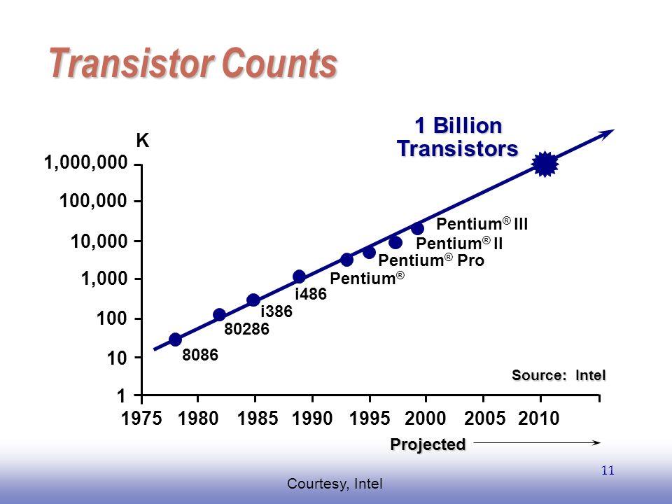 Transistor Counts 1 Billion Transistors K 1,000,000 100,000 10,000