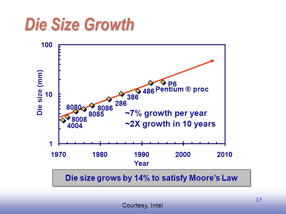 Die size grows by 14% to satisfy Moore's Law