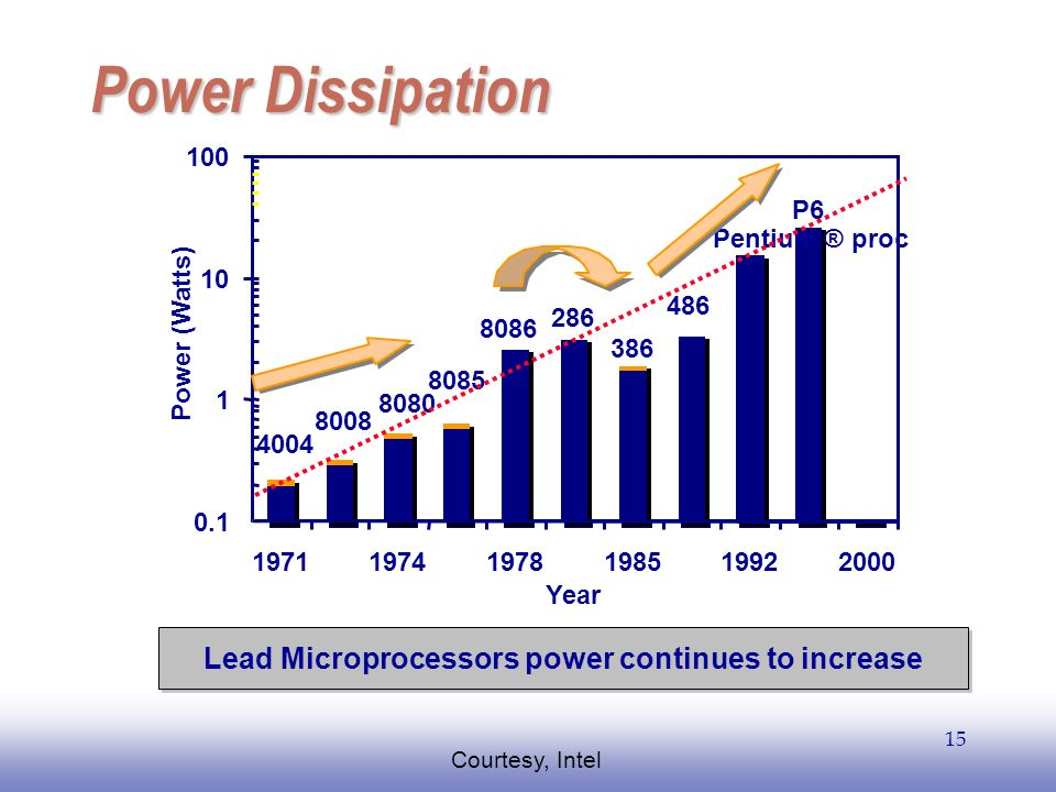 Lead Microprocessors power continues to increase