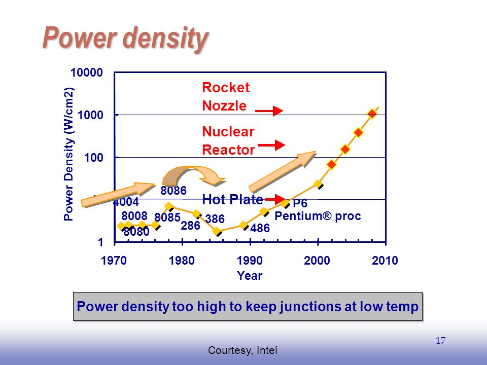 Power density too high to keep junctions at low temp