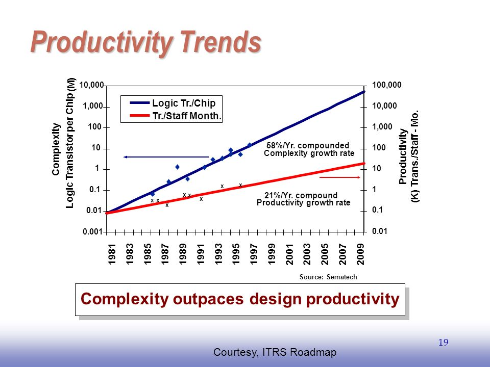 Complexity outpaces design productivity