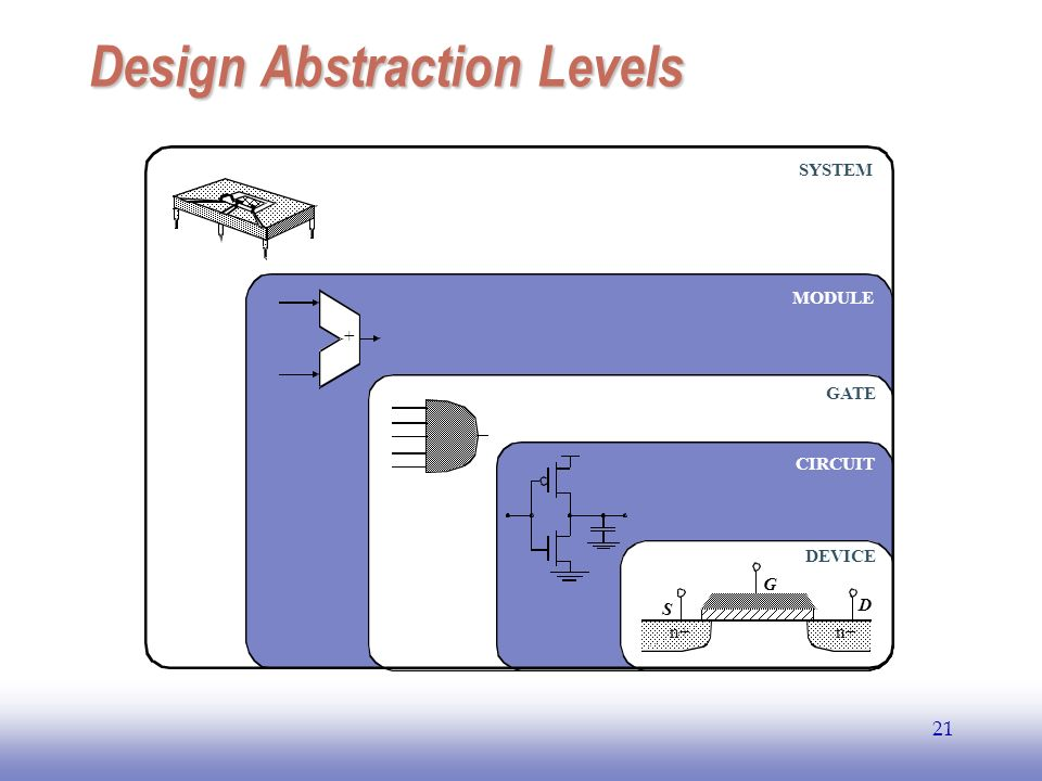 Design Abstraction Levels