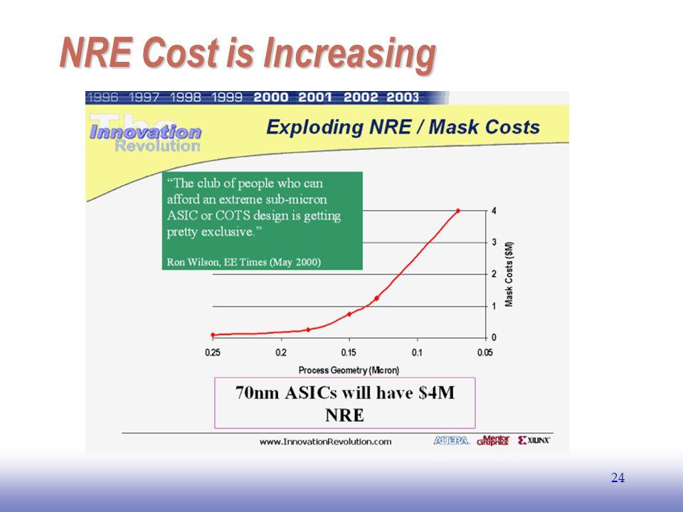 EE141 NRE Cost is Increasing