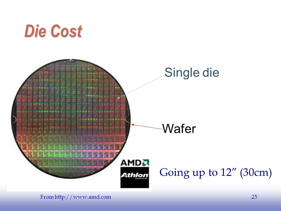 Die Cost Single die Wafer Going up to 12 (30cm)