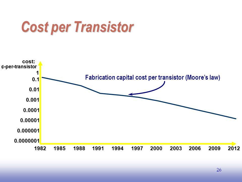 EE141 Cost per Transistor. cost: ¢-per-transistor. 1. Fabrication capital cost per transistor (Moore's law)