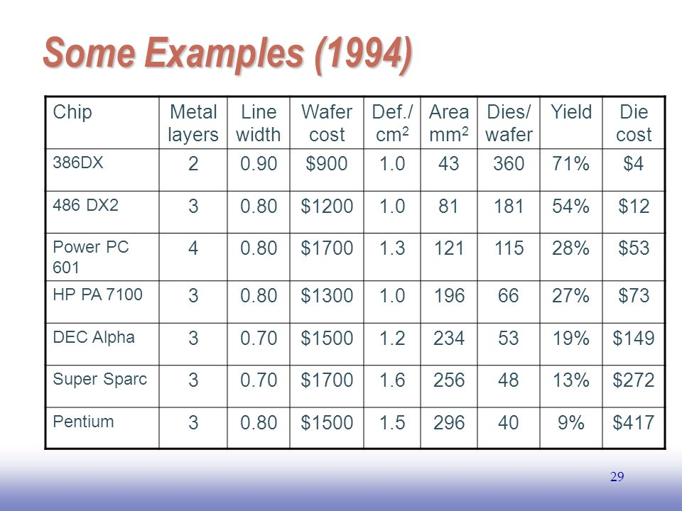 Some Examples (1994) Chip Metal layers Line width Wafer cost Def./ cm2
