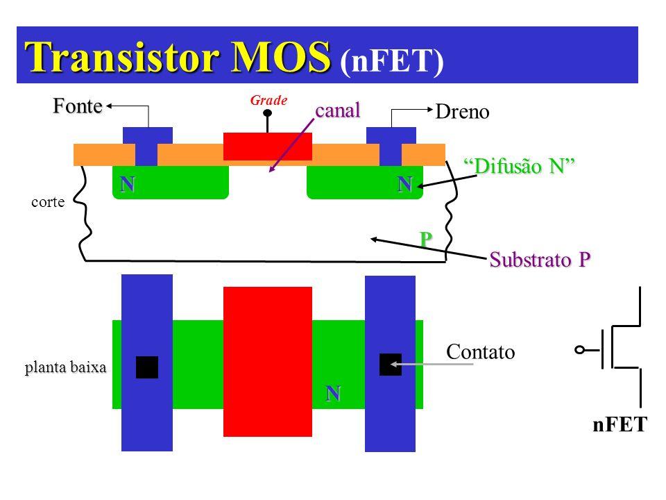 Transistor MOS (nFET) Fonte canal Dreno Difusão N N N P Substrato P