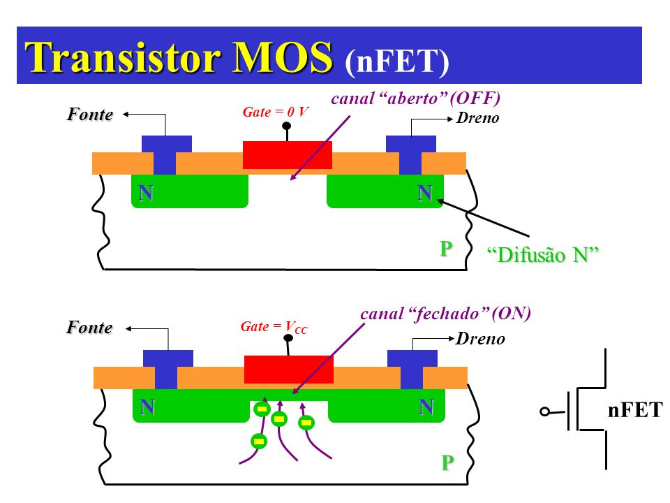 Transistor MOS (nFET) N P Difusão N nFET canal aberto (OFF) Fonte