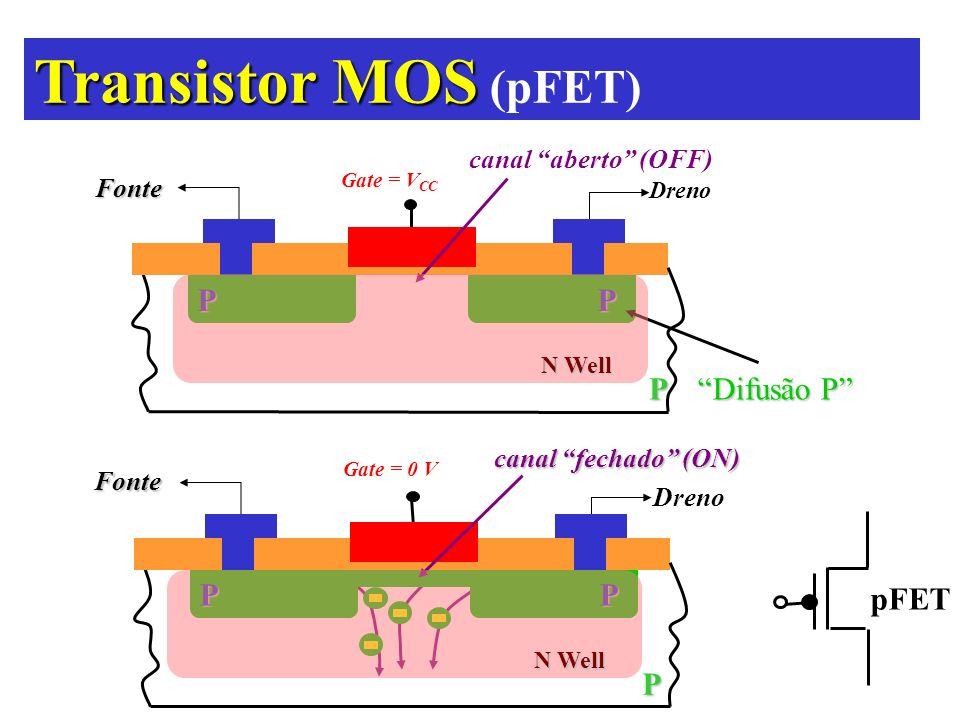 Transistor MOS (pFET) P Difusão P pFET canal aberto (OFF) Fonte