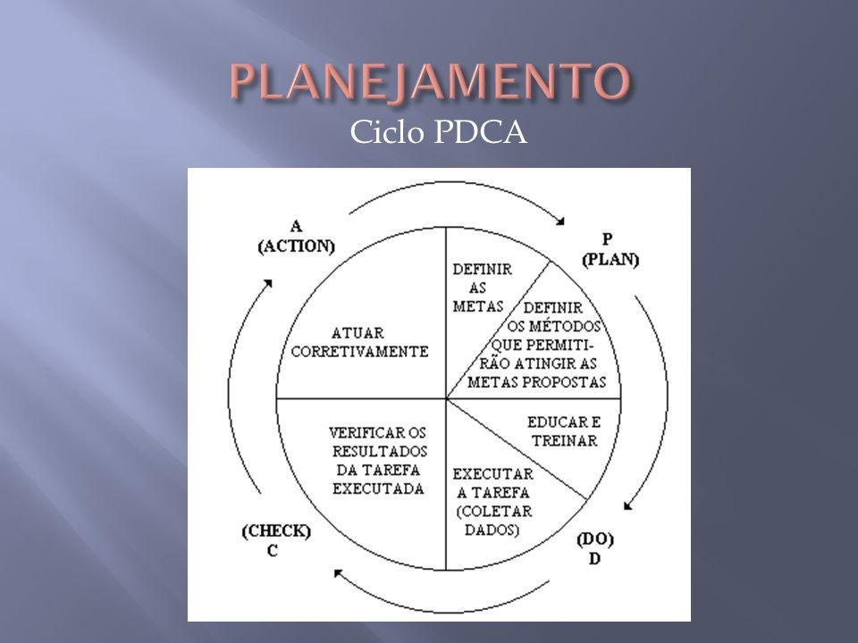 PLANEJAMENTO Ciclo PDCA P= definir metas e métodos