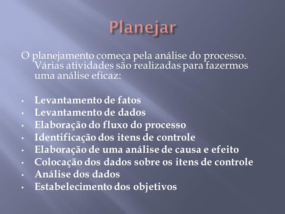 Planejar O planejamento começa pela análise do processo. Várias atividades são realizadas para fazermos uma análise eficaz: