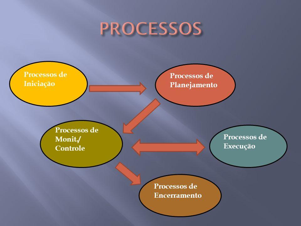 PROCESSOS Processos de Processos de Iniciação Planejamento