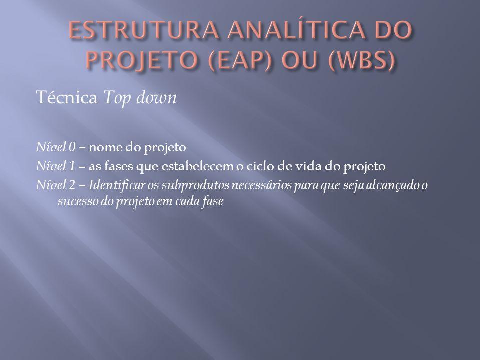 ESTRUTURA ANALÍTICA DO PROJETO (EAP) OU (WBS)