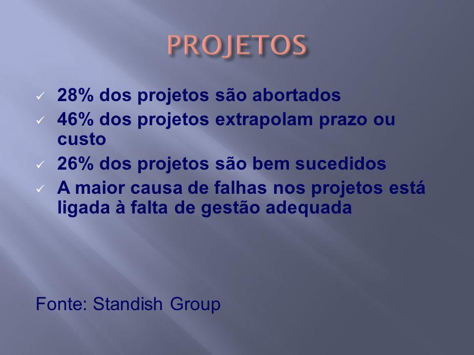 PROJETOS 28% dos projetos são abortados