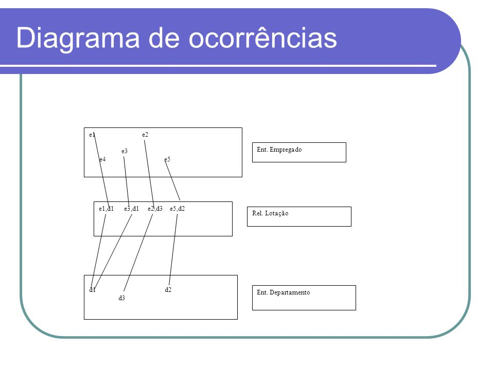Diagrama de ocorrências