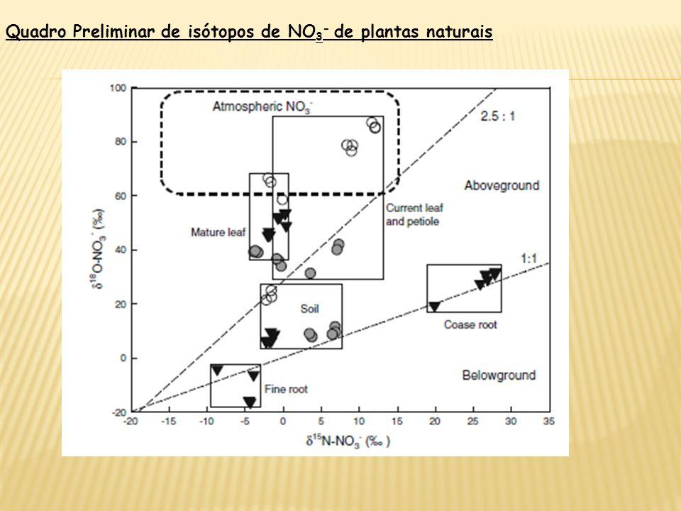 Quadro Preliminar de isótopos de NO3- de plantas naturais